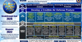 View and Download the Philippine Air Force Strategy Map