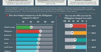 The Philippines ranks 1st in Asia for budget transparency ( INFOGRAPHIC )